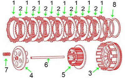 frizione multi-disco