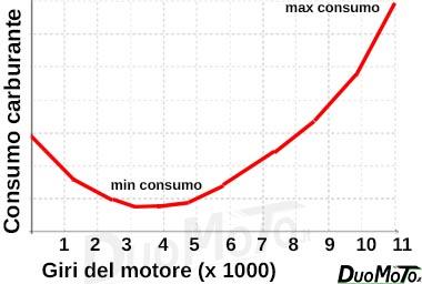 grafico consumi carburante moto